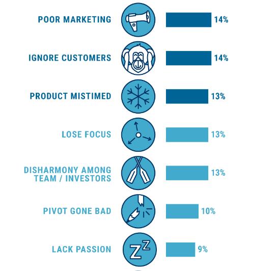 Reasons of startupFailure