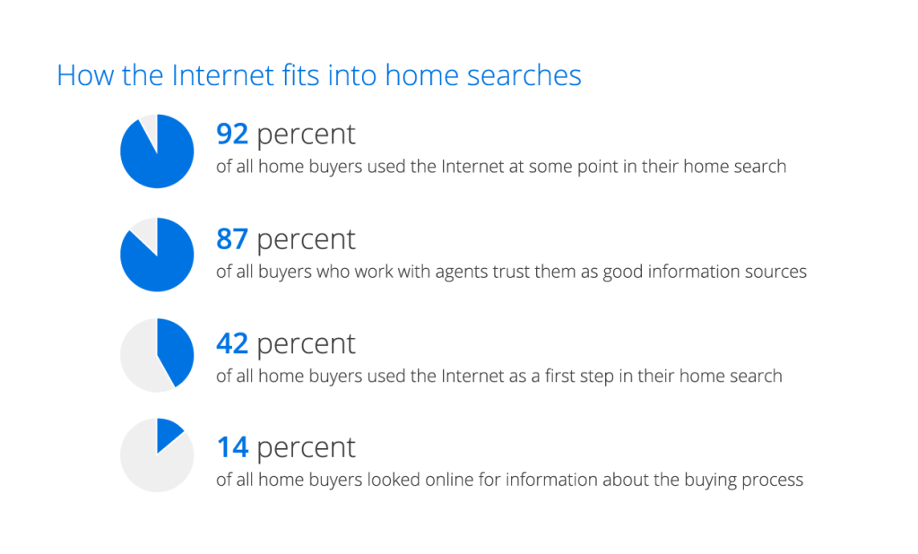 internet real estate stats