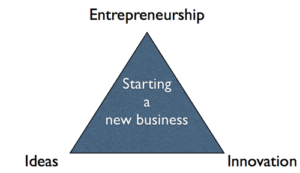 explain entrepreneurship