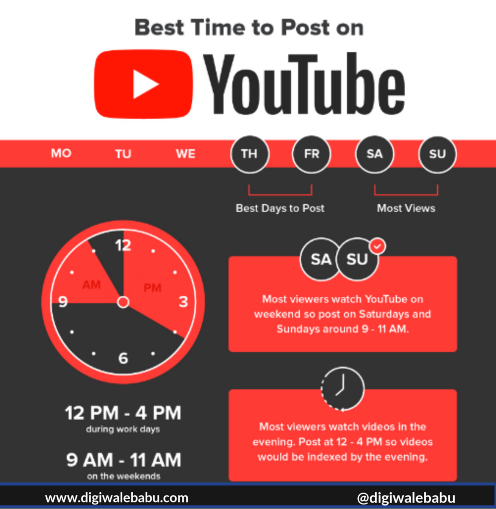 best time to publish videos on YouTube