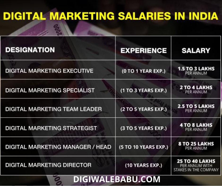 Digital Marketing Salaries In India